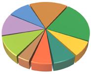 marketing mix pie chart