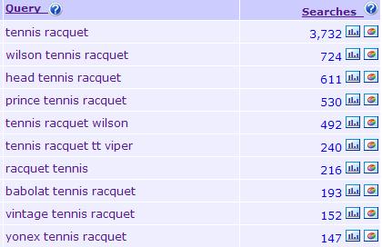 tennis racket keywords