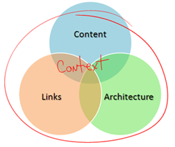 Context derived from links, content and architecture