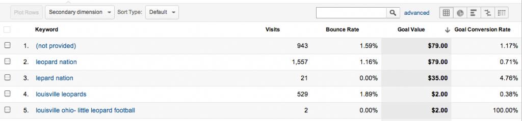 Custom Report Keywords Goal Revenue - Google Analytics