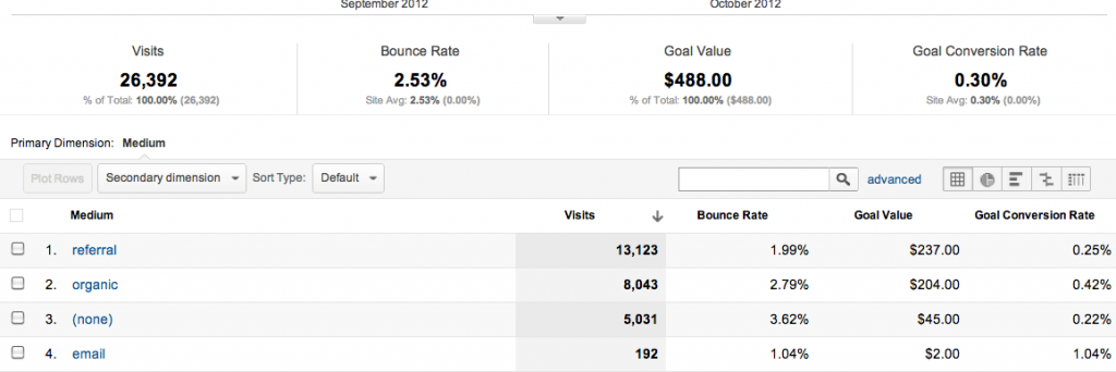 Sample Custom Report in Google Analytics