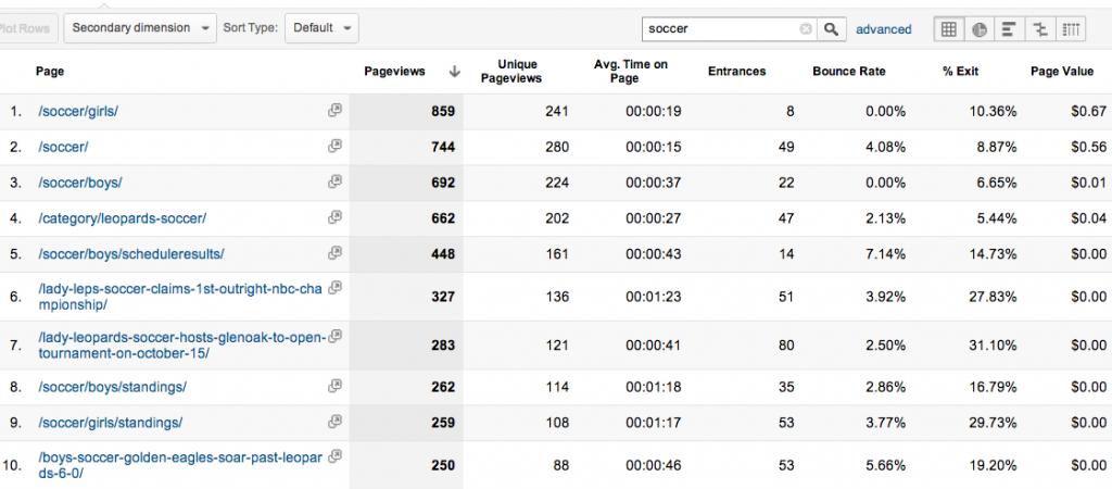 Google Analytics Content Filtered