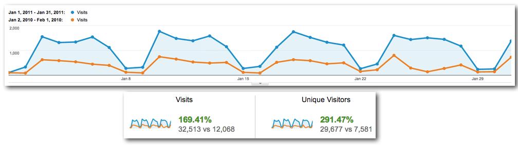 Visits Google Analytics