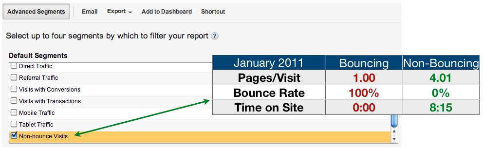 Non-Bouncing Visitors in Google Analytics