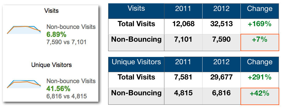 Compare Total Visits to Non-Bouncing Visitors in Google Analytics