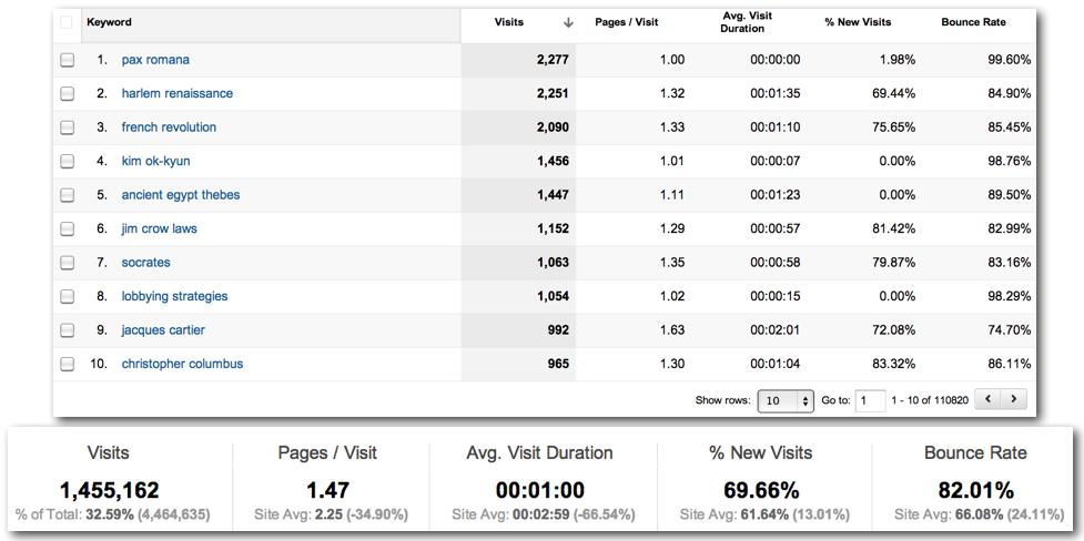 Long Tail Google Analytics Keywords