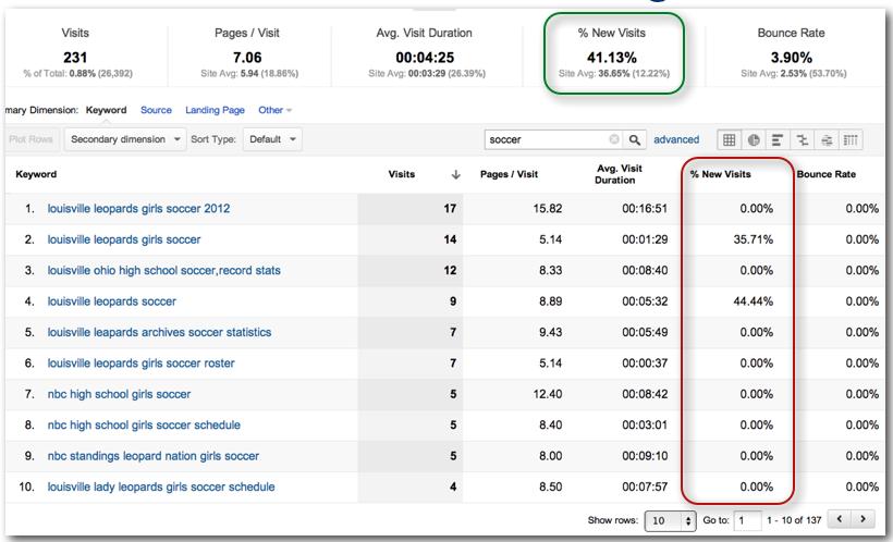 Top Keywords In Google Analytics