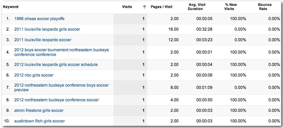 Organic Keywords in Google Analytics