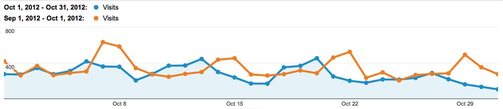 Comparing Equal Weekdays & Weekends in Google Analytics