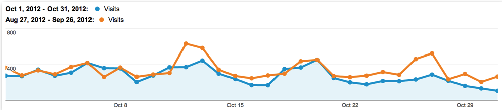 Equal Weekends Vs. Equal Days in Analytics