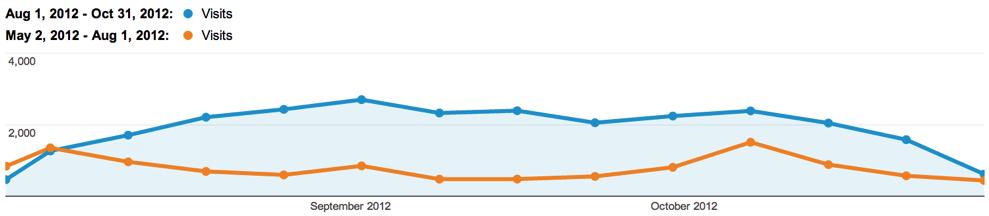 Comparing the Same Seasonal Traffic in Google Analytics