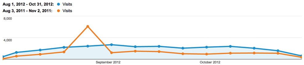 Comparing Equal Months of Business in Google Analytics