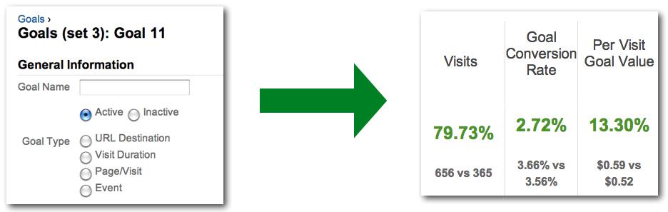 Attaching Revenue to Goals in Google Analytics