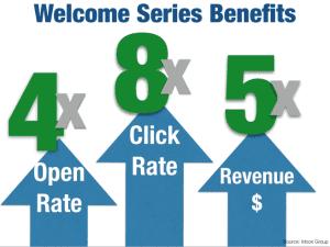 welcome-series-benefits